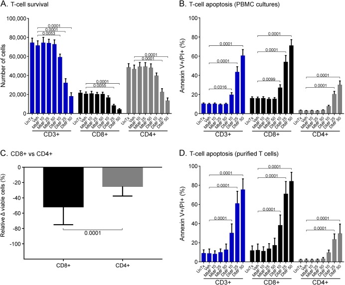 DMF causes T-cell apoptosis in vitro with a preferential effect on CD8 + T cells Healthy control (n = 10) PBMC were cultured with the addition of DMF, MMF, vehicle alone, or medium alone. Total CD3 + , CD4 + , and CD8 + T-cell subsets showed a dose-dependent decrease in survival after the addition of DMF, whereas MMF and vehicle alone had no effect (A). The proportion of apoptotic cells within CD3 + , CD4 + , and CD8 + subsets increased with increasing DMF exposure (B). Relative to viability in untreated cultures, there was significantly greater DMF-induced loss of viability among CD8 + vs CD4 + T cells following a 25μM DMF exposure (C). The pattern of DMF-induced apoptosis of CD3 + , CD4 + , and CD8 + T cells was also seen in purified T-cell cultures (n = 4) (D). Statistical analyses used were a 2-way repeated measures ANOVA with adjustment for multiple comparisons using Dunnett test (A, B, and D) and a paired t test (C). ANOVA = analysis of variance; DMF = dimethyl fumarate; MMF = monomethyl fumarate; PBMC = peripheral blood mononuclear cells; UnTx = untreated; Veh = vehicle alone.