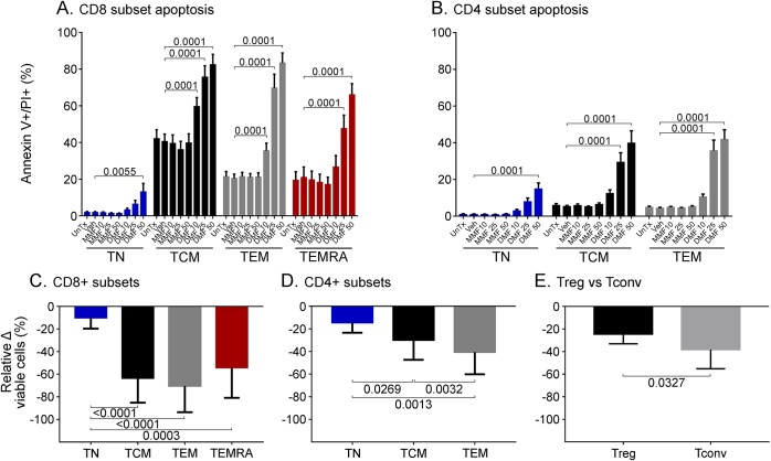 Memory T-cell subsets and conventional T-cell subsets are most susceptible to in vitro DMF-induced apoptosis Healthy control (n = 10) peripheral blood mononuclear cells were cultured with the addition of DMF, MMF, vehicle alone, or medium alone. All CD8 + (A) and CD4 + (B) naive and memory subsets underwent a degree of DMF-induced apoptosis, whereas MMF and vehicle alone had no effect. Relative to viability in untreated cultures, there was significantly greater DMF-induced loss of cell viability among memory vs naive CD8 + (C) and CD4 + T cells (D) following a 25μM DMF exposure, as well as among conventional vs regulatory CD4 + T cells following a 50μM DMF exposure (E). Statistical analyses used were repeated measures 2-way ANOVA with adjustment for multiple comparisons using Dunnett test (A and B), repeated measures 1-way ANOVA with Sidak multiple comparisons test (C and D), and a paired t test (E). ANOVA = analysis of variance; DMF = dimethyl fumarate; MMF = monomethyl fumarate; TCM = central memory T-cells; Tconv = conventional T-cells; TEM = effector memory T-cells; TEMRA = terminally differentiated effector memory T-cells; TN = naïve T-cells; Treg = regulatory T-cells; UnTx = untreated; Veh = vehicle alone.