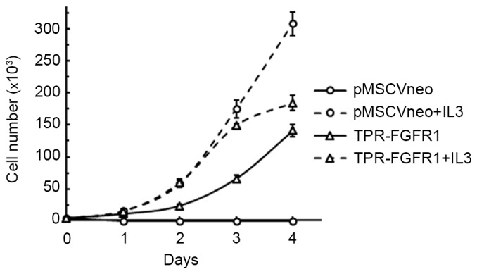 TPR-FGFR1 transforms Baf3 cells into IL-3-independent cells. The TPR-FGFR1- or empty vector-transfected Baf3 cells were cultured with or without IL-3 for 4 days. The number of live cells in each group was counted every day. Data are expressed as the mean ± standard error of the mean of three independent experiments. TPR, translocated promoter region; FGFR1, fibroblast growth factor receptor 1; IL3, <t>interleukin</t> 3.