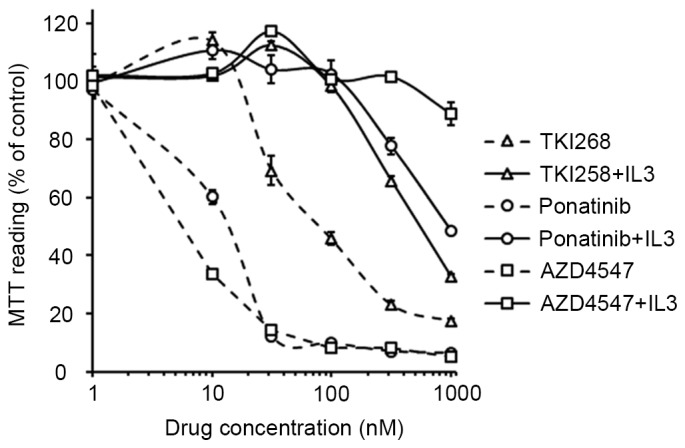 Tyrosine kinase inhibitorsinhibit the proliferation of TPR-FGFR1-expressing Baf3 cells. The TRP-FGFR1-expressing Baf3 cells were treated with increasing concentrations of TKI258, ponatinib or AZD4547 for 48 h. The absorbance of the control group was taken as 100%. Data are of at least three independent experiments. TPR, translocated promoter region; FGFR1, fibroblast growth factor receptor 1; MTT, methylthiazolyldiphenyl-tetrazolium bromide; IL3, interleukin 3.