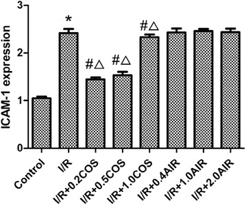 Effects of COS on ICAM-1 expression in the lung tissues. Results are given as mean ± SD ( n = 8 animals/group). Significant differences are indicated as: * p
