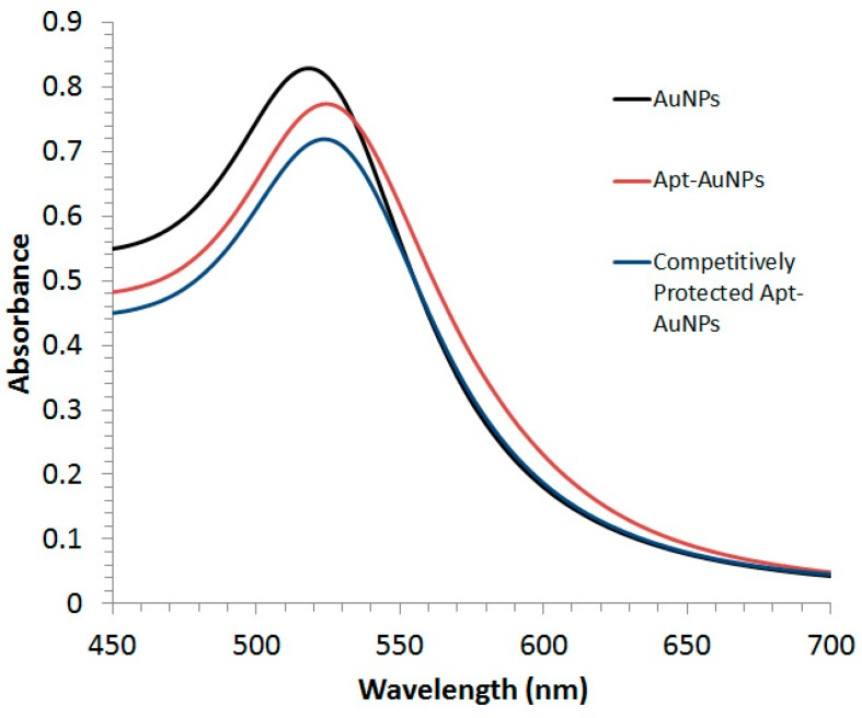 Characterization of gold nanoparticles (AuNPs), aptamer-functionalized gold nanoparticles (Apt-AuNPs), and competitively protected Apt-AuNPs using a UV/Vis Spectrophotometer. The maximum absorbance was observed to be 525 nm for bare AuNPs (black curve) and the modification of AuNPs with DNA oligonucleotides led to a 4-nm red-shift in the absorbance spectra (red and blue curves).