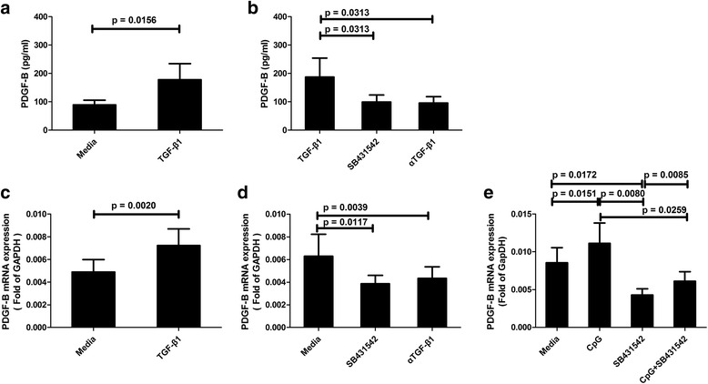 Transforming growth factor-β1 ( TGF- β 1 ) induces the production of platelet-derived growth factor-B ( PDGF-B ) in vitro. Protein levels of PDGF-B in blood cell cultures of SLE patients with or without 2.5 ng/ml recombinant protein TGF-β1 ( a ; N SLE = 7), and with or without TGF-β1 antagonists (5 μM SB431542, 1 μg/ml αTGF-β1) ( b ; N SLE = 6). The mRNA expression of PDGF-B in blood cell cultures of SLE patients with or without 2.5 ng/ml recombinant protein TGF-β1 ( c ; N SLE = 10), and with or without TGF-β1 antagonists (5 μM SB431542, 1 μg/ml αTGF-β1) ( d ; N SLE = 9). The mRNA expression of PDGF-B in blood cultures of SLE patients with 500 nM CpG, 5 μM SB431542, or 500 nM CpG plus 5 μM SB431542 ( e ; N SLE = 16). Cells were cultured for 24 h, and then mRNA expressions were detected by qPCR. The results are presented as mean and SEM. GAPDH glyceraldehyde-3-phosphate dehydrogenase