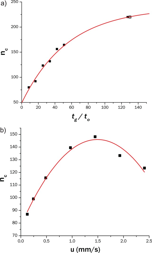 Effect of the gradient time (a) and of the linear flow velocity (b) on the peak capacity of the 1D HILIC separations. Conditions: mobile phase A: 94% ACN, 5% THF 1% 12.5 mM ammonium acetate; mobile phase B: 12.5 mM ammonium acetate, V inj = 1 μL, T = 15 °C, UV detection at 220 nm. (a) Linear gradient from 0 to 30% B at u = 2.4 mm/s. (b) Linear gradient from 0 to 30% B with constant t G / t 0 of 25.