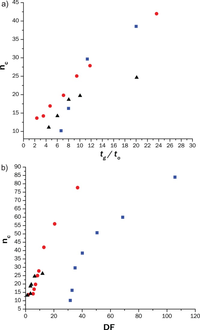 Dependence of the peak capacity on the gradient time (a) and on the dilution factor (b) of the 2 D RP separation for the three C18 columns considered in this study: (blue square) 50 × 4.6 mm; 2.6 μm particles (red circle) 50 × 2.1 mm; 1.7 μm (black triangle) 50 × 1 mm; 1.9 μm. Conditions: mobile phase A: 12.5 mM ammonium acetate + 1% 1-BuOH; mobile phase B: <t>MeOH</t> + 1% BuOH. Gradient from 35% to 100% with times scaled for different t G / t 0 (see section S5 of Supporting Information ); u = 7.2 mm/s, T = 50 °C, V inj = 1 μL of Agnique TSP 16A in 50/50 <t>ACN/H</t> 2 0.