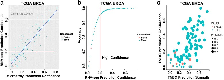 TNBC molecular subtype concordance between matched FF and FFPE samples processed on microarray and RNA-seq improves with increased prediction confidence. a Scatterplot shows TNBC subtype accuracy between microarray and RNA-seq as a function of prediction confidence in the TCGA breast (BRCA) cohort. b Plot shows RNA-seq prediction accuracy by confidence score. Vertical line cutoff demarks the prediction confidence score generating 95% concordance between platforms. c Scatterplot shows the concordance between microarray and RNA-seq platforms by strength of correlation to a subtype (prediction score)