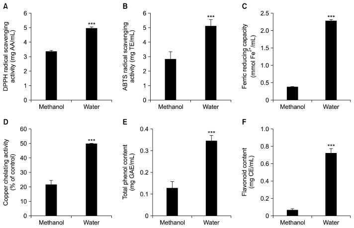 Comparison of antioxidant activities of burdock root tea (BRT) and burdock methanol extract. BRT was produced by boiling burdock roots (1.00 mg/mL) roasted six times in water at 100°C for 60 min. Methanol extract of burdock roots was prepared by extracting burdock roots (1.00 mg/mL) roasted six times in methanol at 30°C for 24 h. Burdock root extracts were subjected to total antioxidant capacity assays, including 2,2-diphenyl-1-picrylhydrazyl (DPPH) radical scavenging activity (A), 2,2′-azino-bis(3-ethylbenzothiazoline-6-sulfonic acid) (ABTS) radical scavenging activity (B), ferric reducing capacity (C), copper chelating activity (D), total polyphenol contents (E), and flavonoid contents (F). Values are expressed as the mean±standard deviation (n=6). *** P