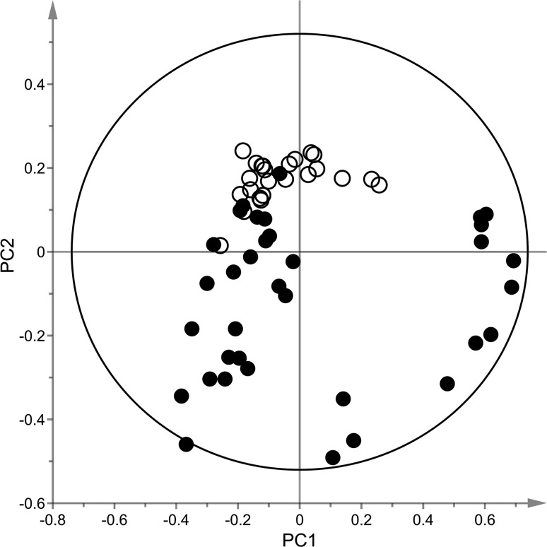 PCA model ( R 2 X = 0.79, Q 2 X = 0.63) displaying untreated control cells ( open circles ) vs BMAA exposed cells (low (50 µM), medium (250 µM) and high (1000 µM) concentration, filled circles ) obtained from LC–MS analysis in positive mode. Data were pre-processed with XCMS, normalized to total signal intensity and subjected to Pareto scaling using the SIMCA-P+ software. Moreover, only features with CV values below 30% were included in the analysis