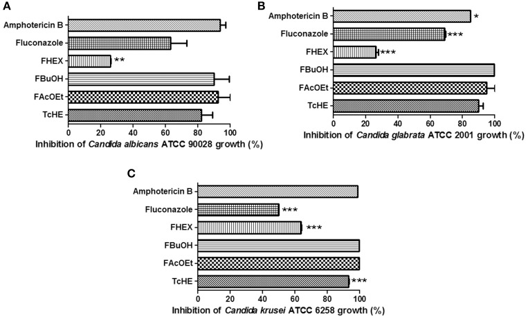 Inhibitory effect of fluconazole and amphotericin B (clinically used antifungal agents), TcHE, FAcOEt, FBuOH, and FHEX on Candida reference strains growth. (A) Candida albicans ATCC 90028; (B) Candida glabrata ATCC 2001; (C) Candida krusei ATCC 6258. The concentrations used were: 1.5, 8, and 2 μg/ml for TcHE and its fractions, fluconazole and amphotericin B, respectively. Inhibitory action of each substance was compared to that of FBuOH. * p