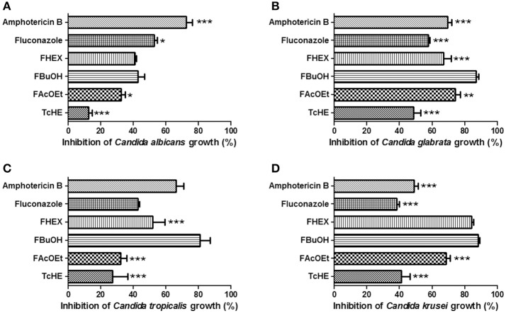Inhibitory effect of fluconazole and amphotericin B (clinically used antifungal agents), TcHE, FAcOEt, FBuOH, and FHEX on Candida clinical samples growth. (A) Candida albicans ; (B) Candida glabrata ; (C) Candida tropicalis ; (D) Candida krusei . The concentrations used were: 1.5, 8, and 2 μg/ml for TcHE and its fractions, fluconazole and amphotericin B, respectively. Inhibitory action of each substance was compared to that of FBuOH. * p