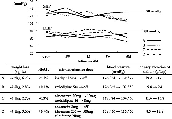 The clinical courses of four patients who could stop (A, B) or reduce (C, D) the amount of anti-hypertensive drugs. SBP, systolic blood pressure; DBP, diastolic blood pressure; <t>HbA1C,</t> glucosylated hemoglobin