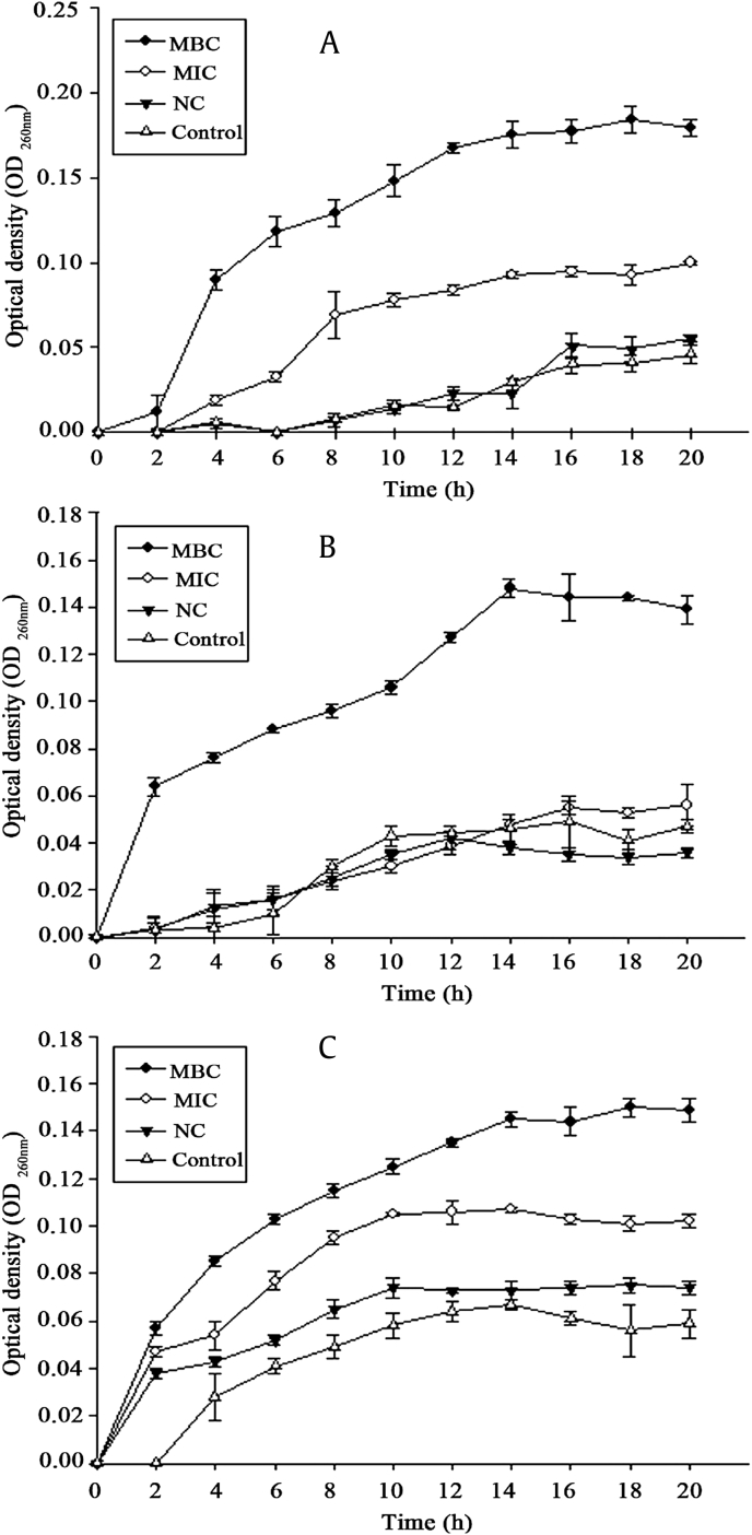 Nucleic acid absorbance. Release of 260-nm absorbing material from (A) Porphyromonas gingivalis , (B) Clostridium perfringens , and (C) Fusobacterium nucleatum treated with HTS-4 and AGS. AGS, Panax quinquefolius leaf-stem; HTS, heat-transformed saponins; MBC, minimum bactericidal concentration; MIC, minimum inhibitory concentration; NC, negative control.