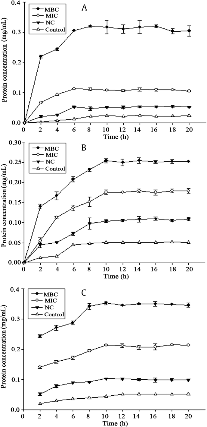 Protein release. Release of protein from (A) Porphyromonas gingivalis , (B) Clostridium perfringens , and (C) Fusobacterium nucleatum treated with HTS-4 and AGS. AGS, Panax quinquefolius leaf-stem; HTS, heat-transformed saponins; MBC, minimum bactericidal concentration; MIC, minimum inhibitory concentration; NC, negative control.
