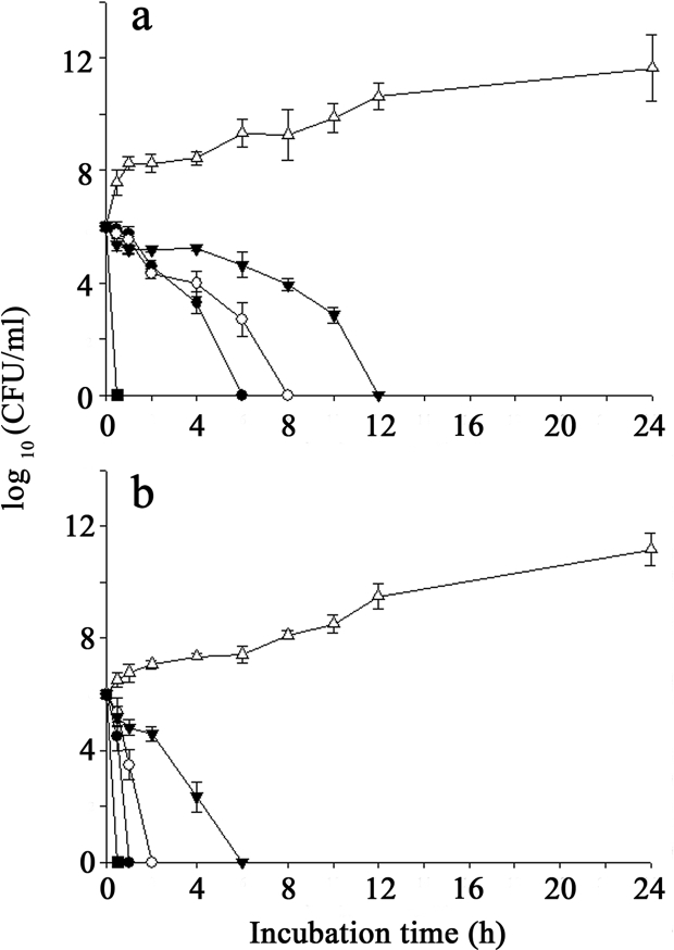 Time-kill curves of S. mutans ATCC 25175 (a) and A. actinomycetemcomitans ATCC 33384 (b) at different concentrations of P. betle extract: 0 × MIC (▵), 1 × MIC (▾), 2 × MIC (○), and 4 × MIC (●); 0.1% (w/v) CHX (■); CFU, Colony Forming Units.