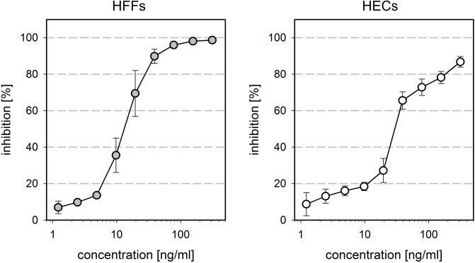Inhibitory effect of soluble PDGFR-alpha-Fc chimeras on HCMV infection. Virus preparations of strain TB40/E were pretreated for two hours with PDGFR-alpha-Fc at indicated concentrations and then added to fibroblasts (HFFs) and endothelial cells (HECs). One day after infection, cells were fixed and stained for viral IE antigens by indirect immunofluorescence. The ratio of IE antigen-positive cells per total cell number was calculated to represent the degree of infection. The graphs show the inhibition of infection in treated cultures as compared to untreated controls. Error bars represent the standard error of the mean (SEM).