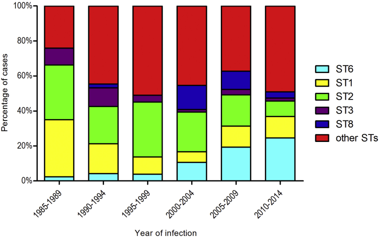 Absolute number of Listeria <t>monocytogenes</t> meningitis cases for the largest multi locus sequence type groups from 1985 to 2014 in The Netherlands. The absolute number of cases per listerial multi-locus sequence type causing meningitis in the Netherlands is shown for six time intervals. The number of listeria meningitis cases did not vary significantly over the time intervals. Data for the five most common sequence types (STs) is shown. Remaining STs are clustered in the category 'other STs'. In the time interval 1985–1989, ST1 and ST2 were the dominant STs. In the following years, ST1 and ST2 cases decreased whereas ST6 cases increased. In 2010–2014, ST6 caused disease in most cases, followed by ST1 and ST2. The number of ST6 cases increased significantly over the years (Mann–Whitney U test, p