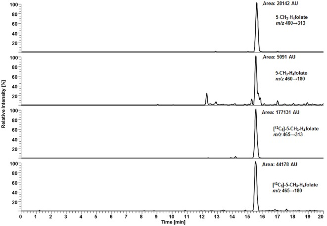 Liquid chromatography–tandem mass spectrometry chromatogram of the enzyme mixture (75 μL rat serum and 500 μL chicken pancreas suspension) .