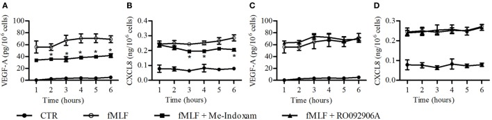 Effect of Me-Indoxam (A,B) and RO092906A (C,D) on fMLF-induced vascular endothelial growth factor (VEGF)-A and CXCL8/IL-8 release from PMNs . Cells were preincubated (37°C, 20 min) with or without Me-Indoxam and RO092906A (0.1 µM) and then stimulated (37°C, 1–6 h,) with fMLF (50 nM). VEGF-A (A–C) and CXCL8/IL-8 (B–D) release was determined by ELISA. Data are the mean ± SD of eight different preparations of PMNs. * p