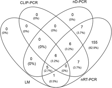 Venn diagram showing the overlap in the number (percent) of individuals with asymptomatic Plasmodium infections in a population of 1005 as detected by light microscopy (LM) and one of the three molecular methods targeting parasite 18S rRNA genes ( nD-PCR nested PCR using genomic DNA, nRT-PCR nested RT-PCR using parasite total RNA, CLIP-PCR capture and ligation probe-PCR)