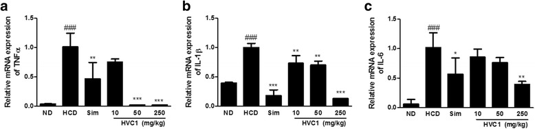 Inhibitory effects of HVC1 on mRNA expression of inflammatory cytokines in HCD induced LDLR −/− mice. Inflammatory cytokine genes mRNA levels were analyzed by real-time PCR analysis. ( a ) TNF-α, ( b ) IL-1β, ( c ) IL-6.Total RNA was subjected to real-time PCR as described in the Methods section. Values represent mean ± S.D. of three independent experiments (significant as compared to HCD, * p