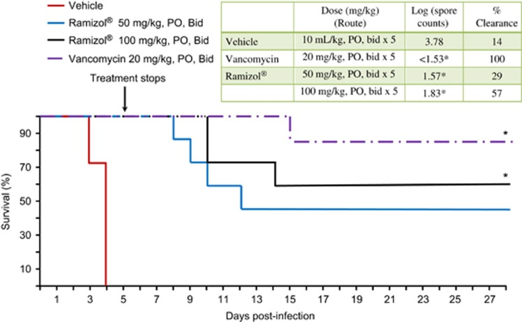 Effect of oral administration of Ramizol on survival rate in the hamster C. difficile (strain <t>BAA-1805,</t> 027 ribotype) -induced colitis. The animals were orally inoculated with C. difficile (BAA- 1805) at a lethal LD90-100 inoculum size (1.35 × 10 5 spores per animal) in 0.5 ml PBS. Test substance was orally administered twice daily for 5 days starting 16 h after infection. Mortality was monitored for 28 days for all groups. The Fisher's exact test was used to determine the statistical significance compared with the untreated vehicle group at * P
