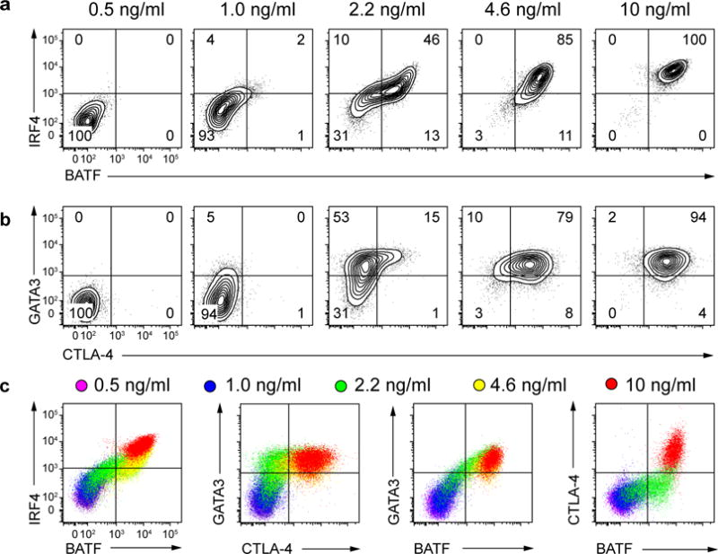 GATA-3 and CTLA-4 are differentially sensitive to graded expression of BATF and IRF4 in T H 2 cells following increasing strength of TCR stimulation. ( a ) Flow cytometry analyzing IRF4 and BATF expression on day 4 of primary activation in WT CD4 + T cells cultured under T H 2 conditions (anti-IFN-γ, anti-IL-12 and IL-4) with anti-CD28 and the indicated concentration of anti-CD3ε crosslinked by plate-bound anti-hamster IgG. Numbers indicate the percentage of live CD4 + cells in each quadrant. ( b ) Flow cytometry analyzing GATA-3 and CTLA-4 expression on day 4 in WT CD4 + T cells cultured as in ( a ). ( c ) Overlays of flow cytometry data from ( a ) and ( b ) showing expression of the indicated proteins at various doses of plate bound anti-CD3ε. Data are representative of two experiments using five biological replicates ( a – c ).