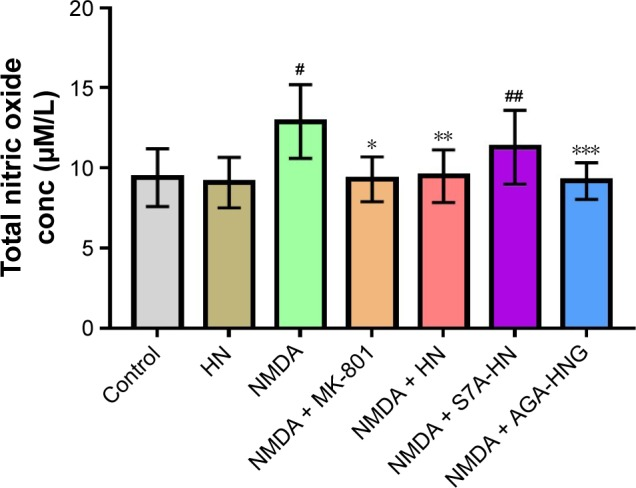 Effect of HN on NMDA-induced nitric oxide production. Notes: Data are shown as mean ± SD (n=5). Data were analyzed by 1-way ANOVA followed by post hoc Tukey's test for multiple comparisons. # Control group versus NMDA group, P =0.000; *NMDA versus NMDA + MK-801, P =0.003; **NMDA versus NMDA + HN, P =0.002; ## control versus NMDA + S7A-HN, P =0.004; ***NMDA versus NMDA + AGA-HNG, P =0.005. NMDA: 100 μmol/L; MK-801: 10 μmol/L; MK-801: 10 μmol/L; HN, S7A-HN, and AGA-HNG: 1 μmol/L each. NMDA is an excitotoxin that induces the overactivation of NMDA receptor, causing excitotoxicity. MK-801 is a known uncompetitive antagonist of NMDA receptor, which could block the binding of NMDA. Abbreviations: AGA-HNG, 100× more active form of HN; ANOVA, analysis of variance; conc, concentration; HN, humanin; NMDA, N -methyl-D-aspartate; S7A-HN, inactive form of HN; SD, standard deviation.