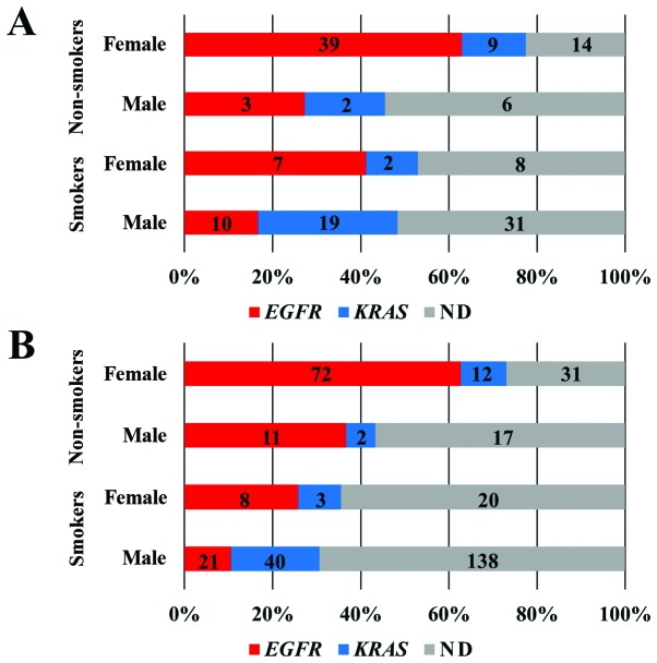 Distribution of EGFR and KRAS mutations by smoking status. (A) Pathologically diagnosed AdCa or strongly suspected AdCa according to all materials. (B) AdCa diagnosed pathologically from surgical materials only. Numbers represent case numbers.