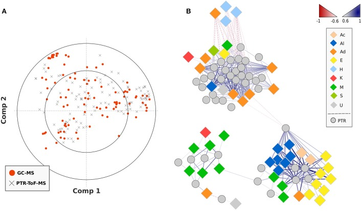 PLS regression of VOC data obtained by SPME-GC-MS and PTR-ToF-MS analysis . Plot (A) reports the loading plot of the PLS regressions analysis assessed over the SPME-GC-MS and PTR-ToF-MS data. The plot (B) disclosed the correlation analysis network (CAN) built on significant ( p
