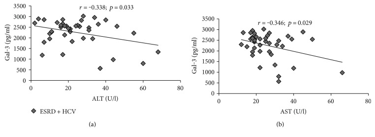 Galectin-3 and liver damage marker correlation. Correlations were analyzed between galectin-3 and markers of liver damage in the group of patients with end-stage renal disease and hepatitis C viral infection. Based on r value, correlation can be positive or negative and weak ( r = 0.1–0.3), moderate ( r = 0.3–0.5), and strong ( r > 0.5). (a, b) Moderate negative correlation was obtained between galectin-3 and <t>AST</t> as well as galectin-3 and <t>ALT</t> in ESRD HCV + patients.