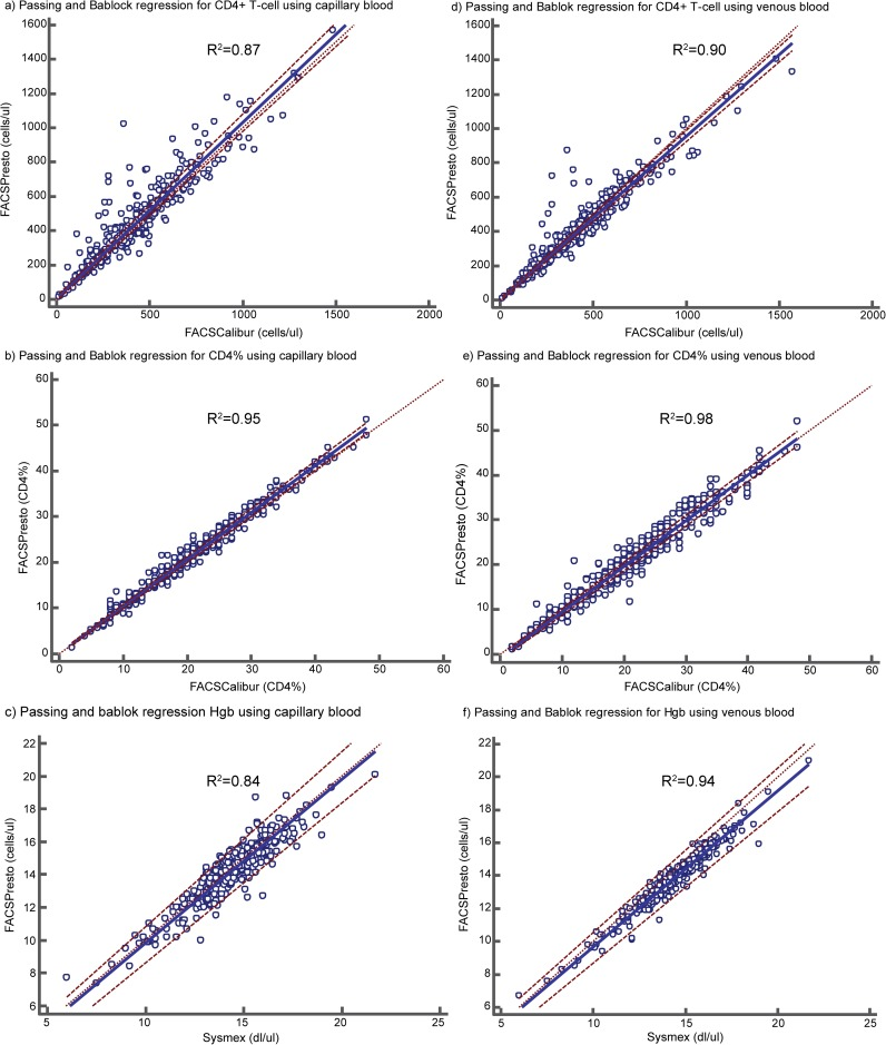 Passing and Bablok regression between the BD FACSPresto™ with capillary blood (a-c) and venous blood (d-f) compared to the BD <t>FACSCalibur™.</t> Comparison of the BD FACSPresto™ with BD FACSCalibur™ for CD4+ T-cell count with capillary blood (a) and with venous blood samples (d). Comparison of the BD FACSPresto™ with BD FACSCalibur™ for CD4% with capillary blood (b) and with venous blood samples (e). Comparison of the BD FACSPresto™ with Sysmex XT-1800i™with capillary blood (c) and with venous blood (f).