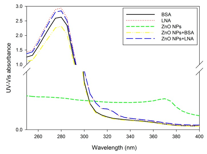 The UV-Vis spectra of bovine serum albumin (BSA), α-linolenic acid (LNA complexed to BSA; referred as LNA) and ZnO NPs (code: XFI06) suspended in distilled and deionized water (DDW), 0.5% BSA, or 200 µM LNA. Distilled and deionized water (DDW) was used as a blank.