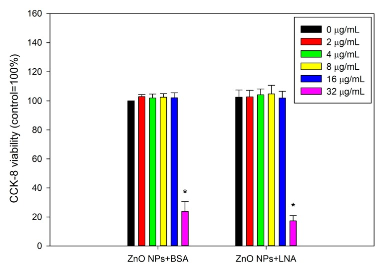 Cellular viability of HepG2 cells as assessed by cell counting kit-8 (CCK-8) assay. The cells were exposed to various concentrations of ZnO NPs (code: XFI06) with the presence of bovine serum albumin (BSA) or 200 µM α-linolenic acid (LNA; complexed to BSA; referred to as LNA) for 24 h, and the cellular viability was measured by CCK-8 assay. *, p