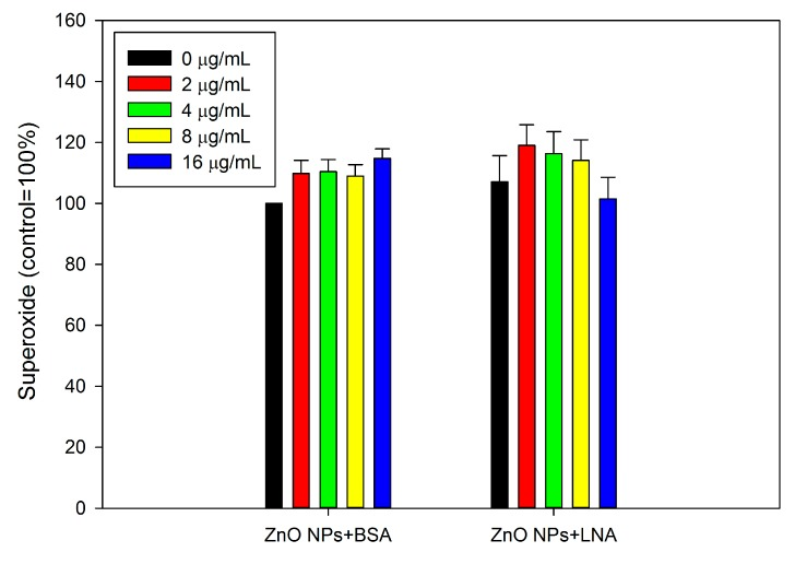 The intracellular superoxide. HepG2 cells were exposed to various concentrations of ZnO NPs (code: XFI06) with the presence of bovine serum albumin (BSA) or α-linolenic acid (LNA complexed to BSA; referred to as LNA) for 3 h, and the intracellular superoxide was measured by using dihydroethidium (DHE).
