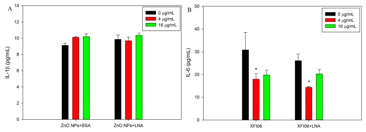The release of inflammatory cytokines interleukin-1β (IL-1β; ( A )) or IL-6 ( B ). HepG2 cells were exposed to various concentrations of ZnO NPs (code: XFI06) with the presence of bovine serum albumin (BSA) or α-linolenic acid (LNA; complexed to BSA; referred to as LNA) for 24 h, and the release of IL-1β and IL-6 was measured by ELISA. *, p