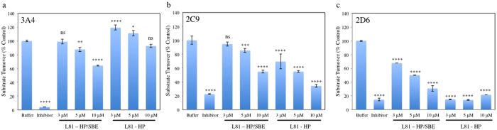 Incubation with L81-HP PR and L81-HP/SBE PR affect the substrate turnover of Cytochrome P450 isoforms. Isoforms studied included ( a ) 3A4, ( b ) 2C9, and ( c ) 2D6. Studies characterized the cleavage of fluorogenic CYP substrates in the presence of PR compounds or known inhibitors ketoconazole (3A4), <t>sulphaphenazole</t> (2C9), and quinidine (2D6). The intensity of fluorescence indicates the extent of CYP activity perturbation. Experiments were done in triplicate and expressed as a percent of uninhibited control. *p = 0.05, **p = 0.01, ***p = 0.005, ****p = 0.001.