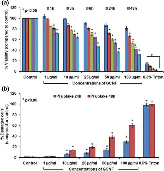 Viability reduction and loss of membrane integrity in GCNF exposed A549 cells was assessed using MTT assay ( a ) and propidium iodide (PI) dye exclusion assay ( b ), respectively. Values represents mean ± SE of three independent experiment. * p
