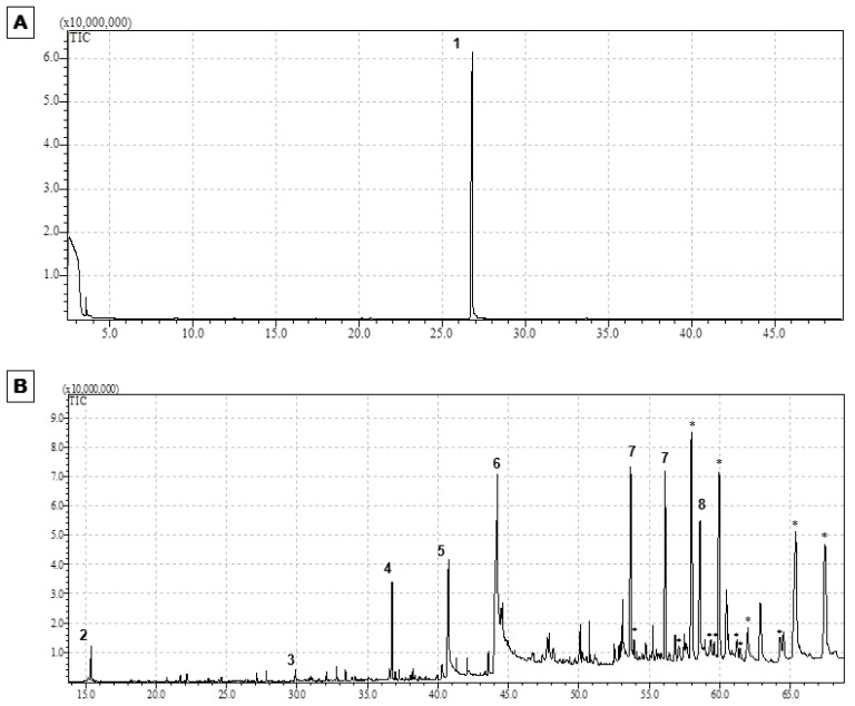 GC-MS chromatographic profiles of potential bioactive compounds present in Brassicaceae extracts obtained by supercritical CO 2 extraction. ( A ) Chromatographic profile of watercress extract; ( B ) Chromatographic profile of broccoli extract; legend: (1) PEITC; (2) 3-Butenyl isothiocyanate; (3) β-PEITC; (4) SFN; (5) I-(+)-Ascorbic acid 2,6-dihexadecanoate; (6) Ethyl Linoleolate; (7) Tetracontane; (8) 1-Eicosanol; (*) compounds without correspondence in the GC-MS library. (Note: Watercress and broccoli extracts were analyzed at a concentration of 7.3 mM PEITC and 3.4 mM SFN, respectively, which were determined by HPLC-DAD, as described previously [ 17 ]).