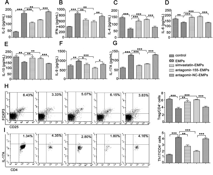 miR-155 in EMPs promotes Th1, Th9 and Th17 and inhibit Th2 and Treg cells differentiation Purified T lymphocytes were co-cultured with 10 μg/mL EMPs from EA.hy926, TNF-α-stimulated EA.hy926, TNF-α-stimulated EA.hy926 protected by 2.5 μmol/L simvastatin, TNF-α-stimulated EA.hy926 transinfected by antagomir-155 and TNF-α-stimulated EA.hy926 transinfected by antagomir-NC, respectively. Cytokines were determined using ELISA kits 3 days after co-culture. T lymphocytes subsets were analyzed by flow cytometry. Data represent mean ± SD from three independent experiments. * P