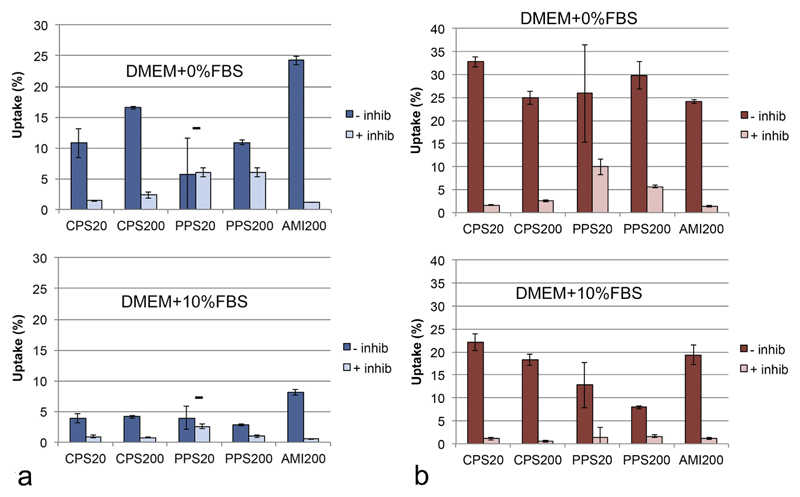 Uptake of particles suspended in DMEM + 0% FBS and DMEM + 10% FBS by A549 cells (a) and DMBM-2 macrophages (b) without inhibition and in the presence of 50 mM sodium azide at 4 °C. Evaluation by plate reader with correction of the lower number of cells recovered after the exposure in the inhibitor experiments and normalized to the amount of the particles added to the cells as 100% (n = 3). Inhibition was significant with the exception of PPS20 particles in the exposures to A549 cells.