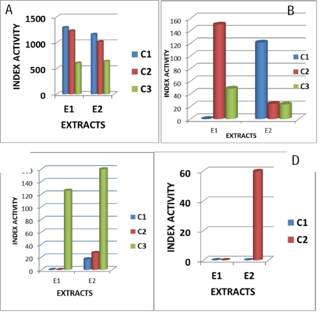 The activity index of Combretum hereroense (E1) and Canthium mundianum (E2) on the expression of IL-4 from three HIVnegative (A, B and C) individuals and one (D) HIVpositive donor at three different plant concentrations