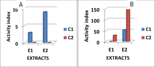 The activity index of Combretum hereroense (E1) and Canthium mundianum (E2) on the expression of IL-4 from two immunocompromised donor (F and F) at different concentrations of the plant extracts