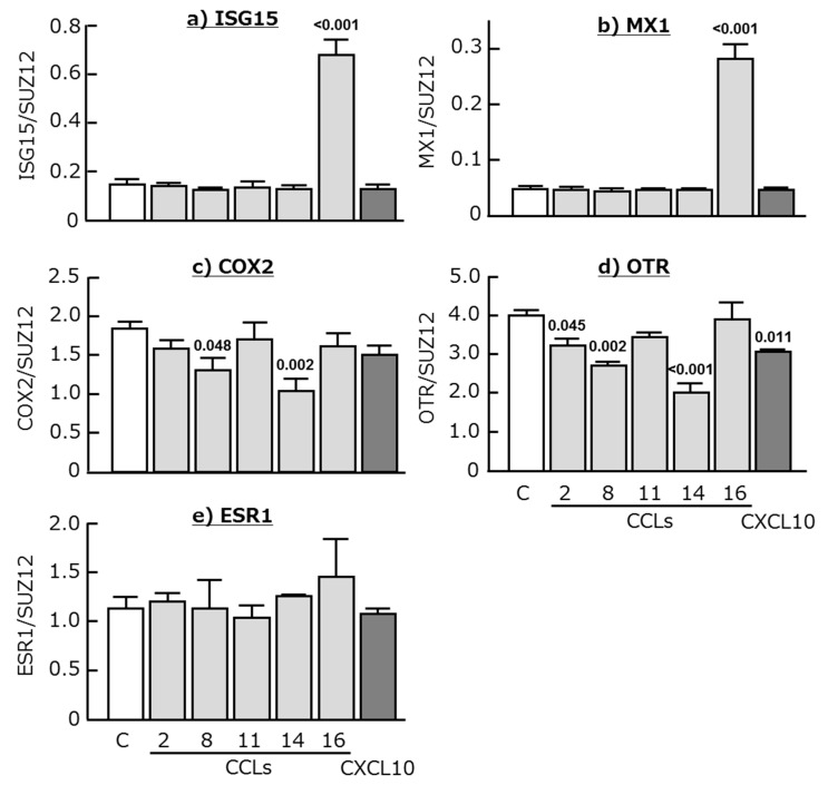 Effects of CCL2, CCL8, CCL11, CCL14, CCL16, and CXCL10 (50 ng/mL each) on the mRNA expression of ( a ) interferon-stimulated gene 15 (ISG15), ( b ) myxovirus-resistance gene 1 (MX1), ( c ) cyclooxygenase 2 (COX2), ( d ) oxytocin receptor (OTR), and ( e ) estrogen receptor α (ESR1) in cultured bovine endometrial tissues. Data are means ± SEM of five cows and are expressed as relative ratios of the mRNAs to SUZ12. p -Values show significant differences between treated group and control group.