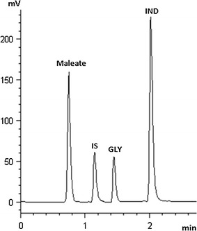 Representative HPLC chromatogram of indacaterol maleate (IND; 22 µg/mL), glycopyrronium bromide (GLY; 10 µg/mL) and tenoxicam (IS; 15 µg/mL) in commercial capsules. Chromatographic conditions: monolithic C18 column (100 mm, 4.6 mm id); mobile phase: <t>acetonitrile-30</t> mM sodium phosphate of pH 3.5 (30:70, v/v); flow rate 2.0 mL/min; column temperature of 35 °C; detection: 210 nm