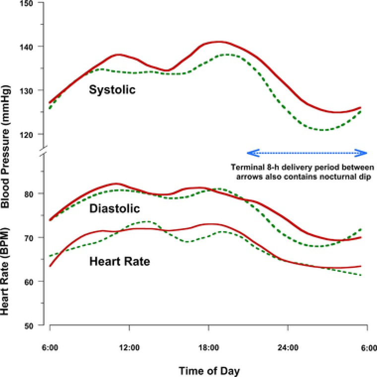 Curves for ABPM data plotted using the local regression LOESS function in R statistical software. Readings from 64 timepoints over 24 h for systolic and diastolic blood pressure (SBP and DBP) and heart rate (HR) provided 2,560 values for each parameter from 20 patients over two study periods. Solid‐red lines represent data fit from <t>Mylan‐Nifedipine‐XL.</t> Dashed‐green lines represent data fit from <t>Nifedipine‐GITS.</t> SBP curves for two patients are statistically different and continue to further separate during the terminal 8 h (nocturnal period) of the dosing interval, as delivery from Mylan‐Nifedipine‐XL is predicted to decline in a first‐order pattern. DBP curves follow a similar pattern, but are less affected by action of dihydropyridines and were not statistically different. HR remains clinically unaffected by constant, low‐rate delivery of nifedipine, varying by only 15 bpm over the course of the day.