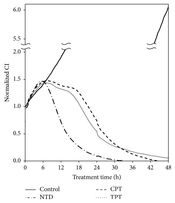 Inhibitory effect of continuous treatment with nitidine (NTD), camptothecin (CPT), or topotecan (TPT) in A549 cells measured using the xCELLigence system. Cell growth was assessed with impedance using the xCELLigence system for A549 cells. Cells were treated with 5 μ M of each compound after 18 h preculture (0 h). Cell growth was then monitored continuously for 48 h.
