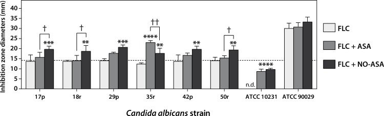 NO-ASA increases the antifungal effect of fluconazole in resistant strains. Bars represent mean ± SD of inhibition zone diameters. Discs contained 25 μg fluconazole, alone or in combination with 25 μg nitric oxide-releasing aspirin or 25 μg ASA. Controls containing only vehicle (DMSO), aspirin (ASA), or NCX-4040 NO-ASA showed no inhibition zone diameters (not shown). *p
