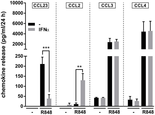 IFNα downregulates the production of CCL23 by <t>R848-treated</t> neutrophils Neutrophils (5 × 10 6 /ml) were cultured with or without 1,000 U/ml IFNα and/or 5 μM R848. After 24 h, supernatants were collected and subjected to CCL23, CCL2, CCL3, and CCL4 measurement by ELISA. Data are depicted as mean ± SEM ( n = 3–19). Asterisks stand for significant increases: ** P