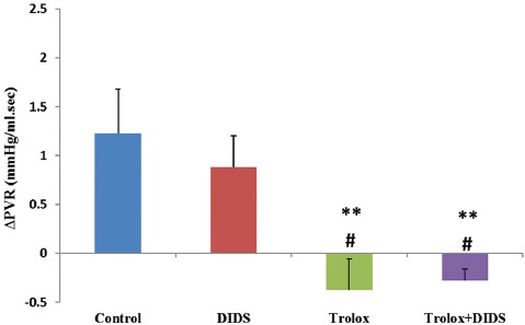Pulmonary vascular resistance (∆PVR) in Trolox-treated and Trolox+DIDS-treated groups were lower than other groups at 30 minutes. Data are presented as mean±SE (n=5 in each group). **P