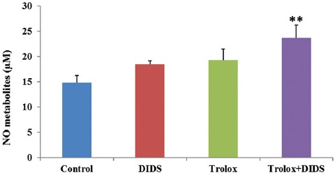 Concentrations of NO metabolites of the perfusate in Trolox+DIDS-treated was more than other groups at 30 minutes. Data are presented as mean±SE (n=5 in each group). **P
